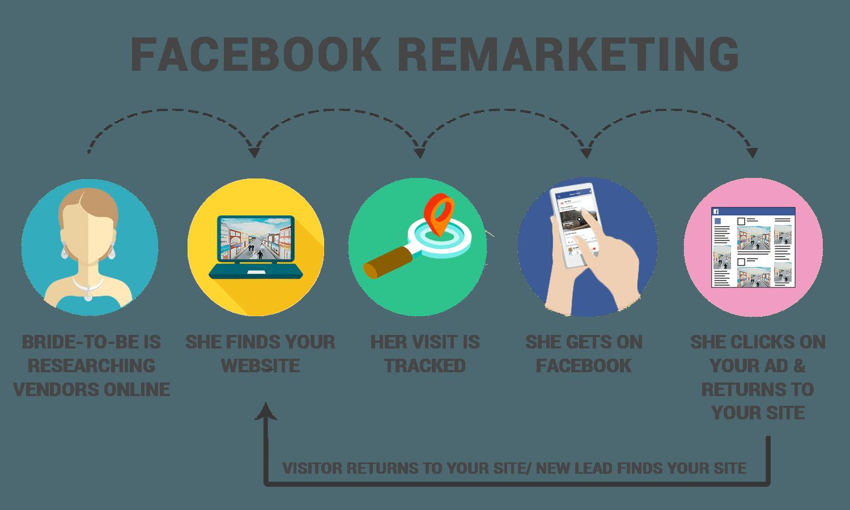 social media marketing services in Bangladesh